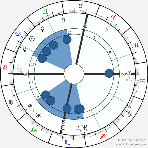 Eric Toledano wikipedia, horoscope, astrology, instagram