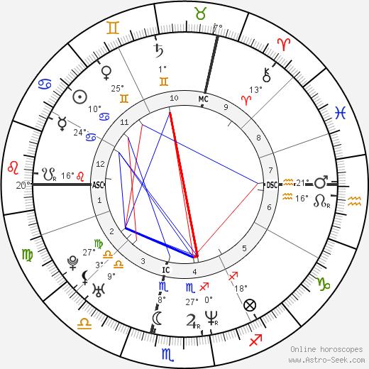 Eric Toledano birth chart, biography, wikipedia 2019, 2020