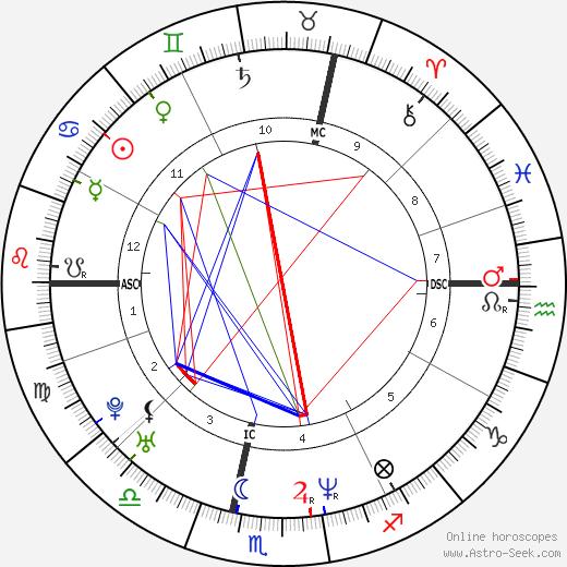 Eric Toledano astro natal birth chart, Eric Toledano horoscope, astrology