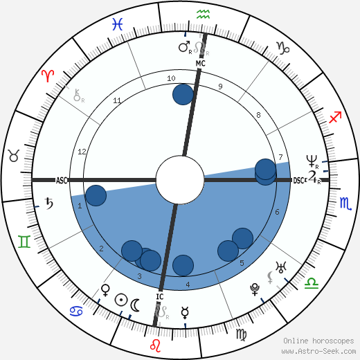 Eugene Domingo wikipedia, horoscope, astrology, instagram
