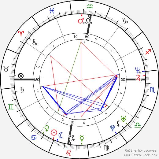 Eugene Domingo день рождения гороскоп, Eugene Domingo Натальная карта онлайн