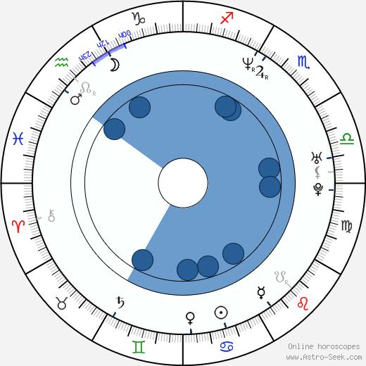 Ewa Konstancja Bulhak wikipedia, horoscope, astrology, instagram
