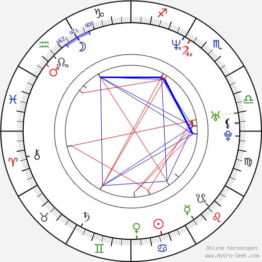 Ewa Konstancja Bulhak birth chart, Ewa Konstancja Bulhak astro natal horoscope, astrology