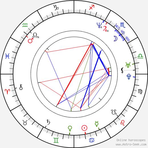 Fotini Baxevani tema natale, oroscopo, Fotini Baxevani oroscopi gratuiti, astrologia