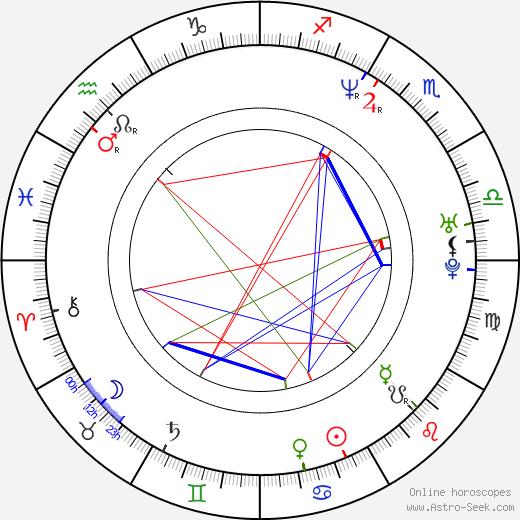 Gary Ugarek birth chart, Gary Ugarek astro natal horoscope, astrology