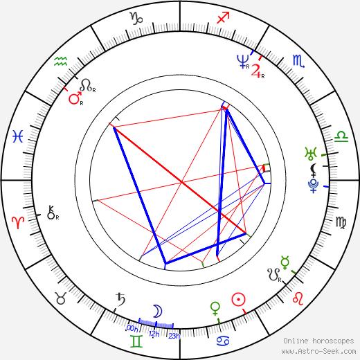 Gavin Claxton birth chart, Gavin Claxton astro natal horoscope, astrology