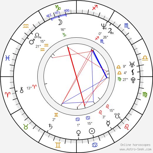 Gregory Sims birth chart, biography, wikipedia 2018, 2019