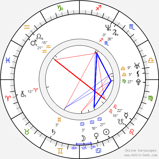 Grzegorz Borek birth chart, biography, wikipedia 2019, 2020