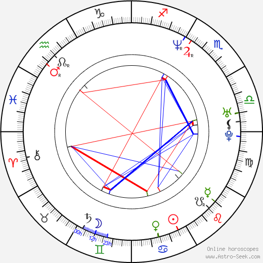 Holt Boggs birth chart, Holt Boggs astro natal horoscope, astrology