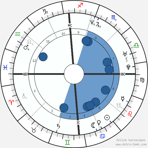 Jason Loewenstein wikipedia, horoscope, astrology, instagram