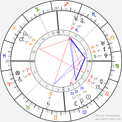 Jason Loewenstein birth chart, biography, wikipedia 2018, 2019