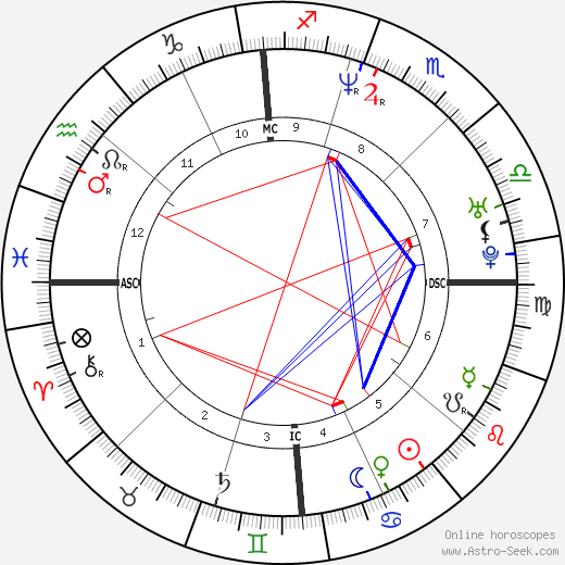 Jason Loewenstein astro natal birth chart, Jason Loewenstein horoscope, astrology