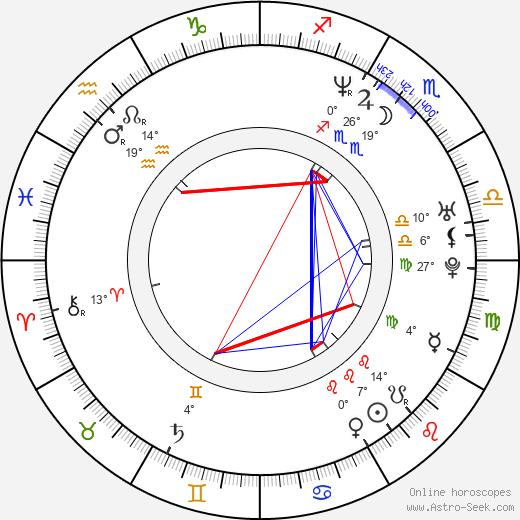 John 5 birth chart, biography, wikipedia 2018, 2019