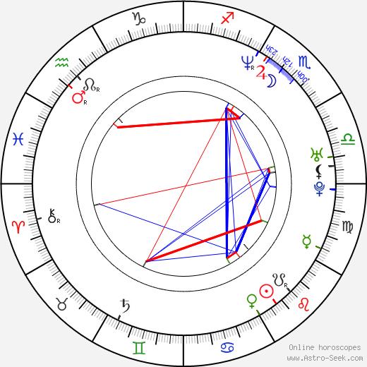 John 5 astro natal birth chart, John 5 horoscope, astrology