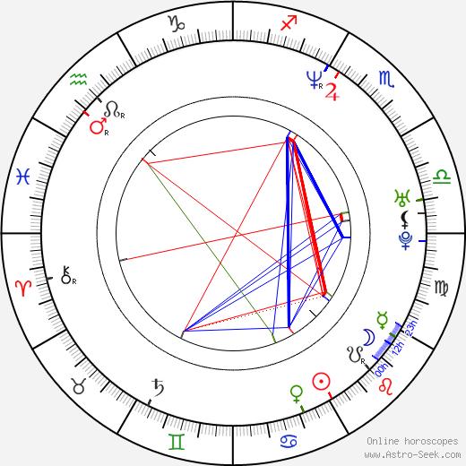John Partridge день рождения гороскоп, John Partridge Натальная карта онлайн