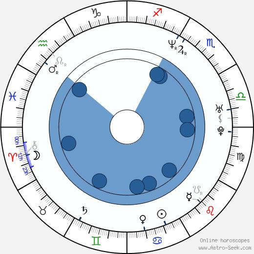 John Rogers wikipedia, horoscope, astrology, instagram