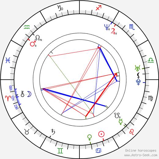 John Rogers birth chart, John Rogers astro natal horoscope, astrology