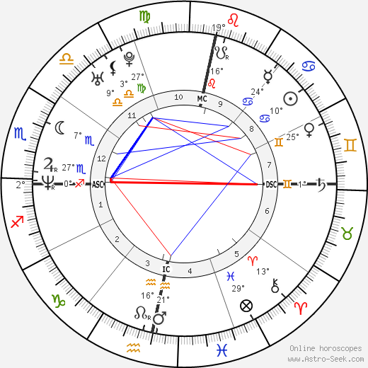 Julian Assange birth chart, biography, wikipedia 2019, 2020