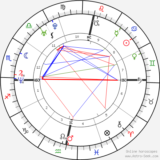 Julian Assange astro natal birth chart, Julian Assange horoscope, astrology