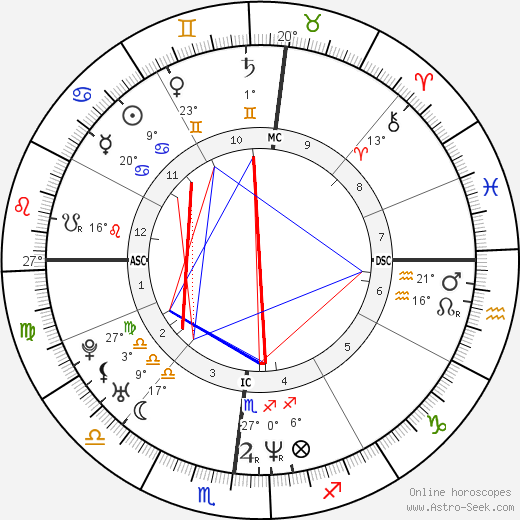 Julianne Nicholson birth chart, biography, wikipedia 2019, 2020