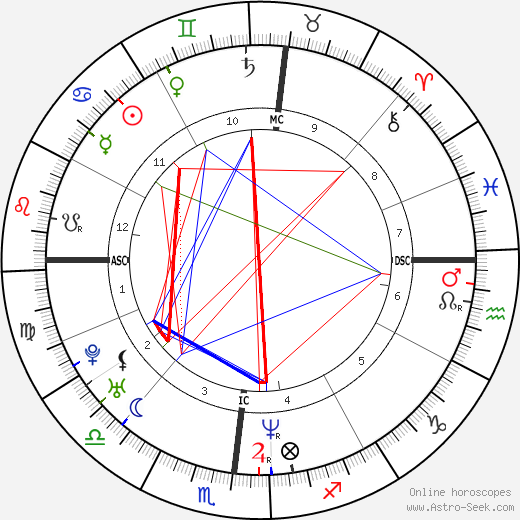 Julianne Nicholson astro natal birth chart, Julianne Nicholson horoscope, astrology