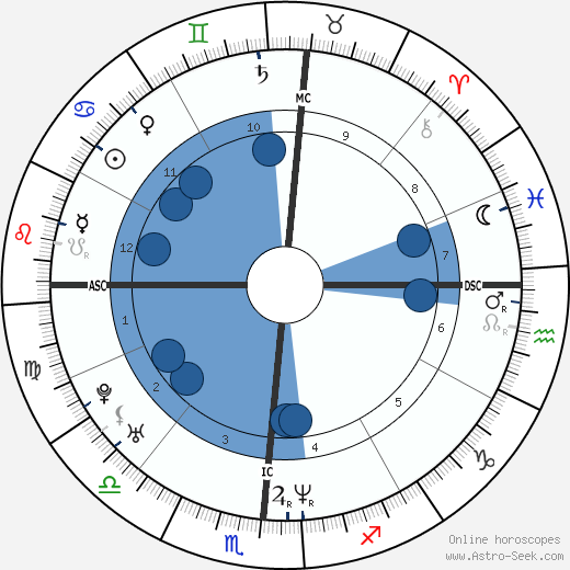 Kristi Yamaguchi wikipedia, horoscope, astrology, instagram