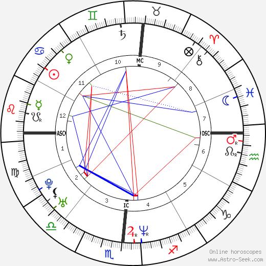 Kristi Yamaguchi astro natal birth chart, Kristi Yamaguchi horoscope, astrology
