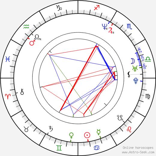 Marlayne birth chart, Marlayne astro natal horoscope, astrology