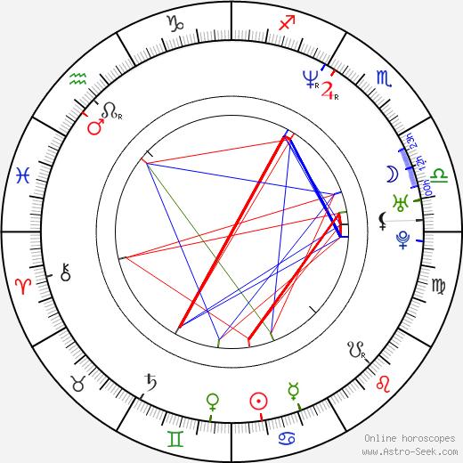 Мелисса Питерман Melissa Peterman день рождения гороскоп, Melissa Peterman Натальная карта онлайн