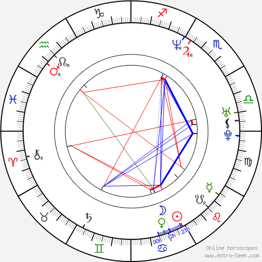 Miguel Rodarte astro natal birth chart, Miguel Rodarte horoscope, astrology