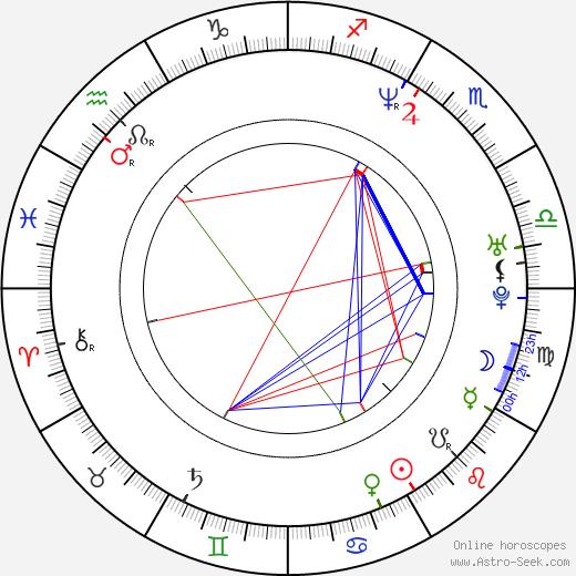 Мириам Шор Miriam Shor день рождения гороскоп, Miriam Shor Натальная карта онлайн