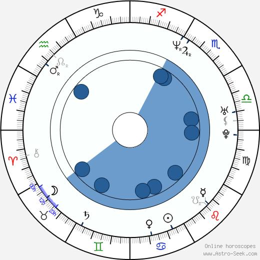 Miroslav Babjak wikipedia, horoscope, astrology, instagram