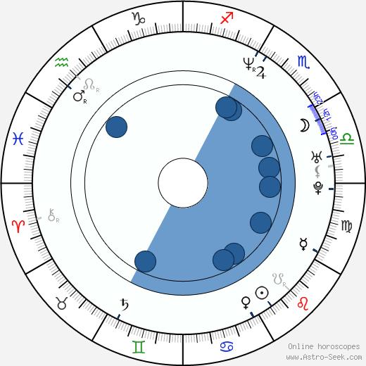 Myriam Aziza wikipedia, horoscope, astrology, instagram