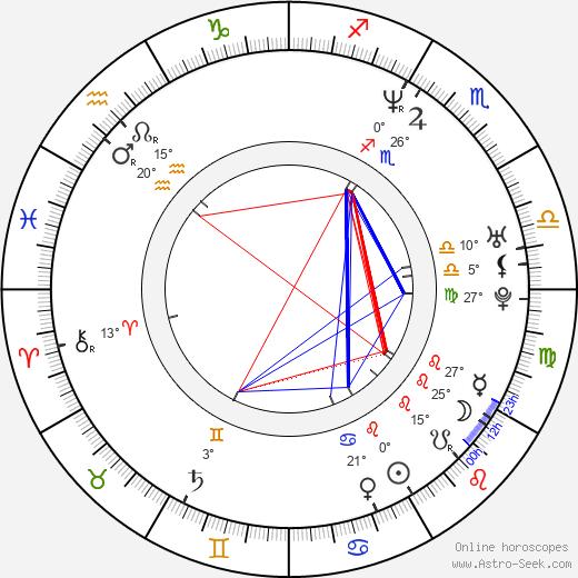Patty Jenkins birth chart, biography, wikipedia 2020, 2021