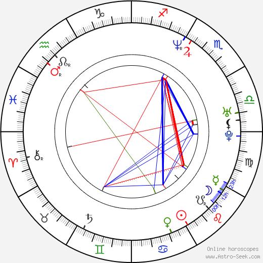 Patty Jenkins birth chart, Patty Jenkins astro natal horoscope, astrology