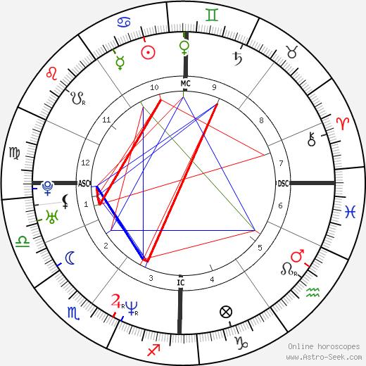 Philippe Saive tema natale, oroscopo, Philippe Saive oroscopi gratuiti, astrologia