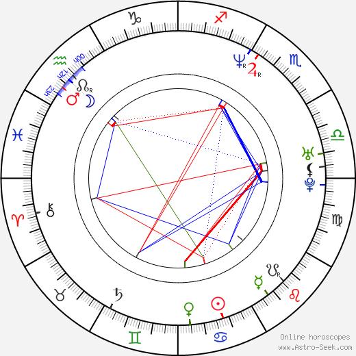 Raul Julia-Levy день рождения гороскоп, Raul Julia-Levy Натальная карта онлайн