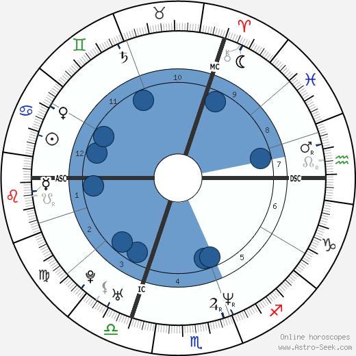 Ross Rebagliati wikipedia, horoscope, astrology, instagram