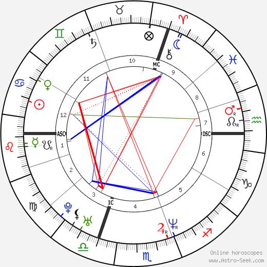 Ross Rebagliati tema natale, oroscopo, Ross Rebagliati oroscopi gratuiti, astrologia