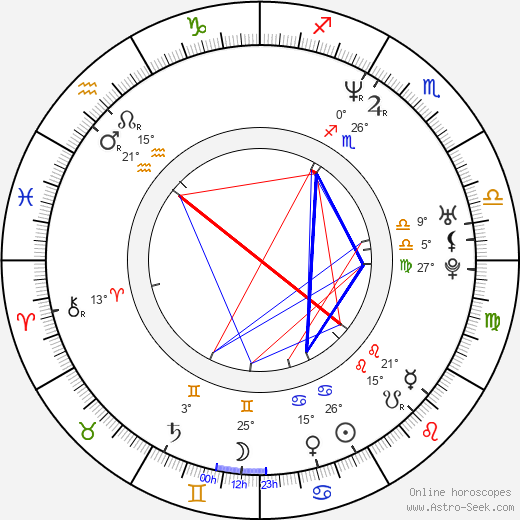 Russell Allen birth chart, biography, wikipedia 2019, 2020