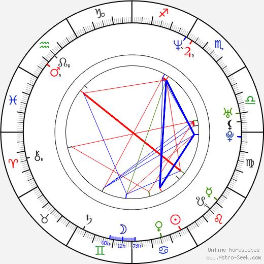 Russell Allen birth chart, Russell Allen astro natal horoscope, astrology