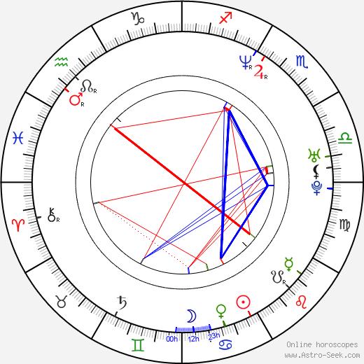 Сандра О Sandra Oh день рождения гороскоп, Sandra Oh Натальная карта онлайн