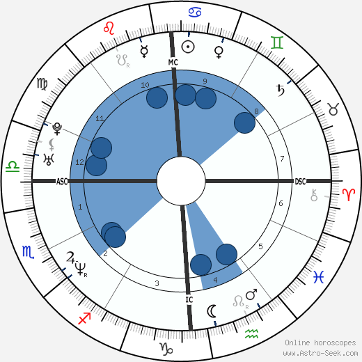 Scott Grimes horoscope, astrology, sign, zodiac, date of birth, instagram