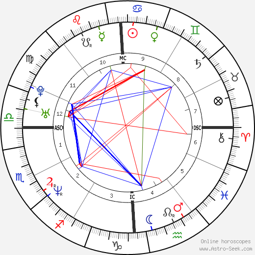 Scott Grimes astro natal birth chart, Scott Grimes horoscope, astrology