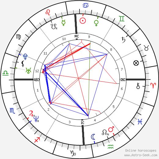 Скотт Граймс Scott Grimes день рождения гороскоп, Scott Grimes Натальная карта онлайн