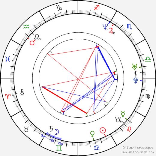 Soundarya birth chart, Soundarya astro natal horoscope, astrology