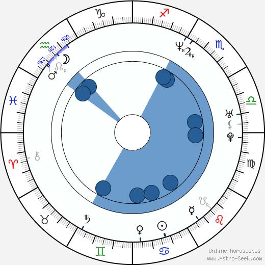 Stefan Popkowski wikipedia, horoscope, astrology, instagram