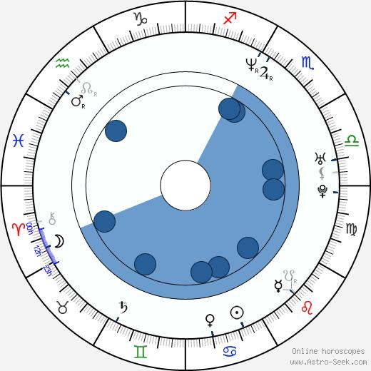 Taavi Eelmaa wikipedia, horoscope, astrology, instagram