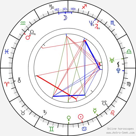 Tanya Newbould birth chart, Tanya Newbould astro natal horoscope, astrology