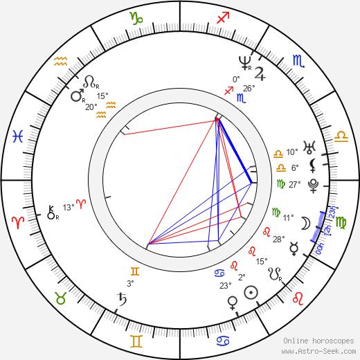 Tracy Murray birth chart, biography, wikipedia 2019, 2020